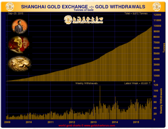 Volume of gold withdrawals on the Shanghai gold exchange 2009-2015