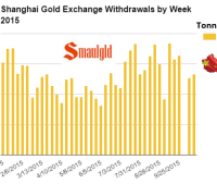 shanghai gold exchange weekly withdrawals chart