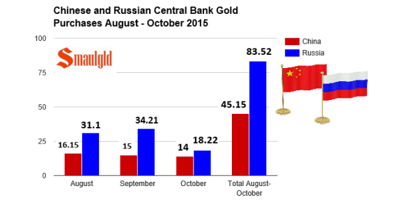 Chinese and Russian gold reserves August- October2015