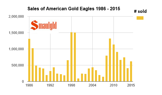 American Gold Eagle sales 1986 - 2015
