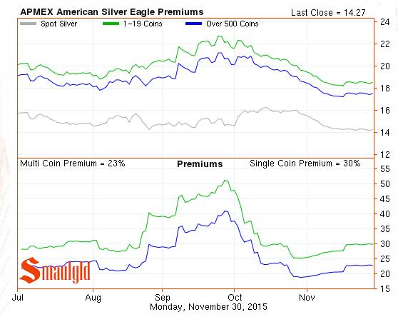 American Silver Eagle Premiums
