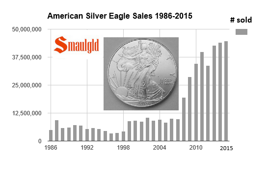 American Silver Eagle sales 1986-2015 through November