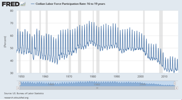 labor force participation rate of those aged 16-19 years old 1948-2015