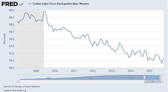 Labor Force Participation Rate 2008-2015 Women