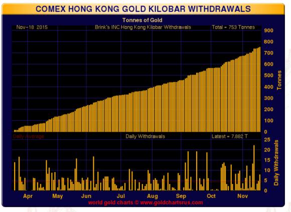 Hong kong gold kilobar withdrawals 2015
