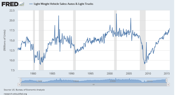 U.S. new car sales 2015 chart