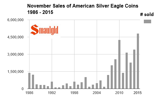 november sales of american silver eagles 1986-2015