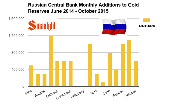 Russian Central Bank gold reserves monthy additions