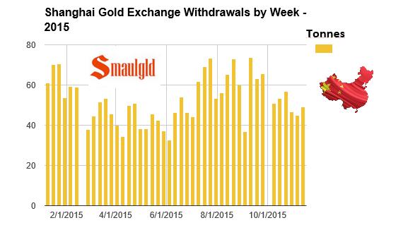 Shanghai gold exchange withdrawals week ended November 13, 2015
