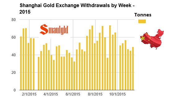 Shanghai gold exchange withdrawals week ended November 13, 2015