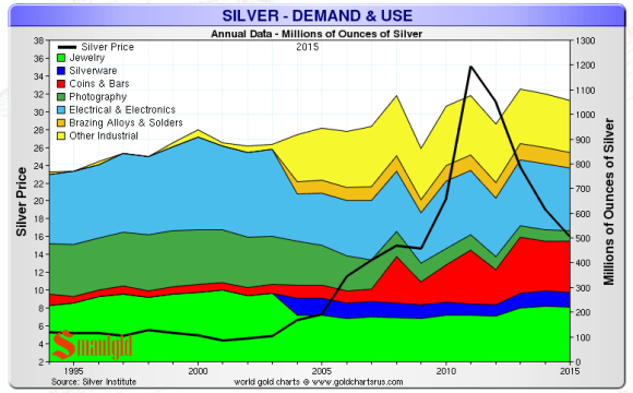 silver demand and use 1994-2015