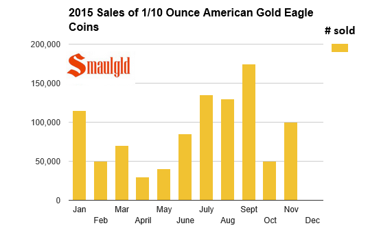 2015 one tenth ounce gold coins by month
