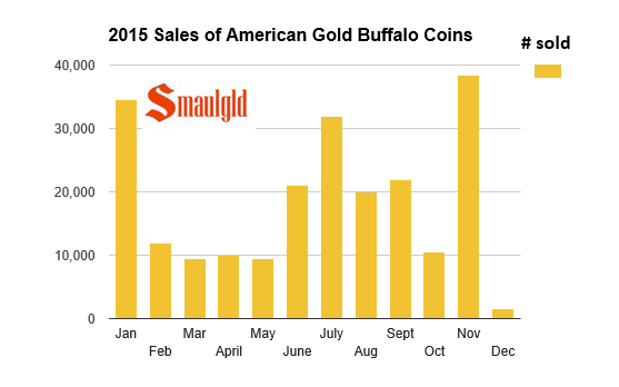 2015 sales of american gold buffalo coins