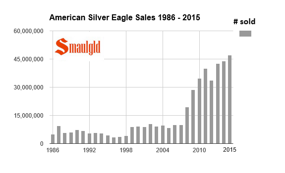 American silver eagle sales 1986-2008 chart