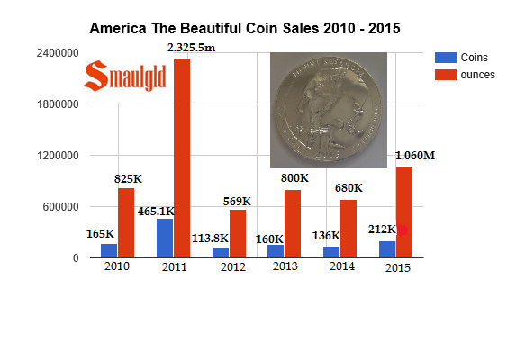 america the beautiful silver five ounce coin sales 2010-2015