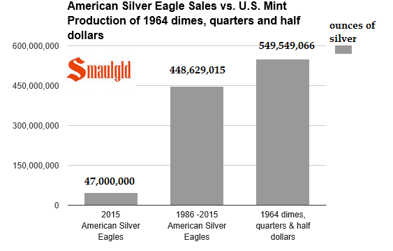 chart showing amount of silver used to mint silver eagles from 1986-2015 vs silver used to mint 1964 dated coins
