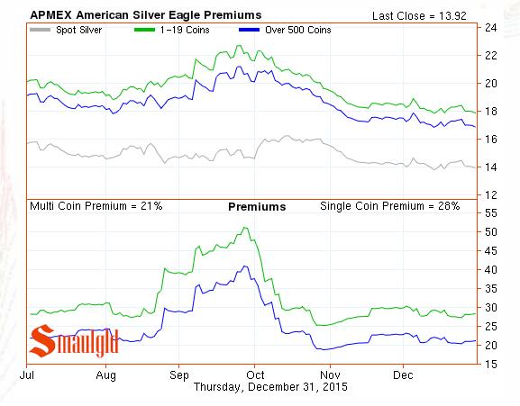 apmex silver eagle premiums december 31 2015