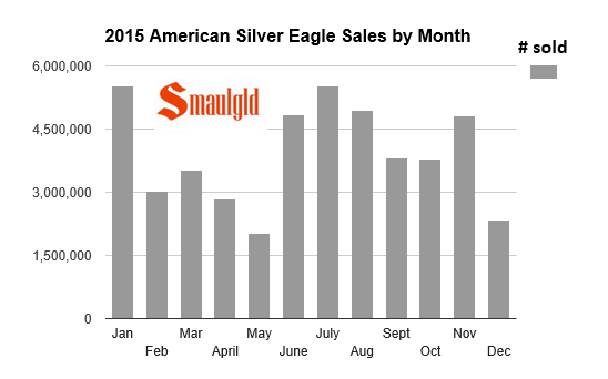 American Silver Eagle sales by month in 2015