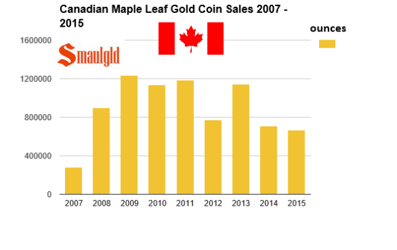 canadian Maple leaf gold coin sales 2007-2015 third qtr