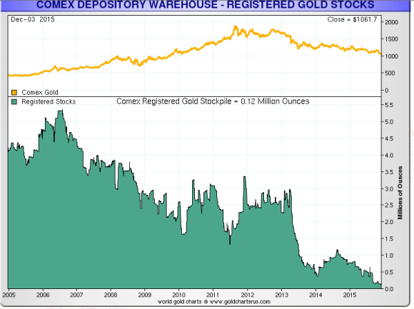 Comex eligible gold December 3, 2015
