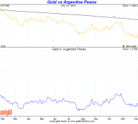 gold vs argentine peso december 31 2015
