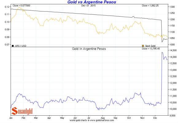 gold vs argentine peso december 31 2015