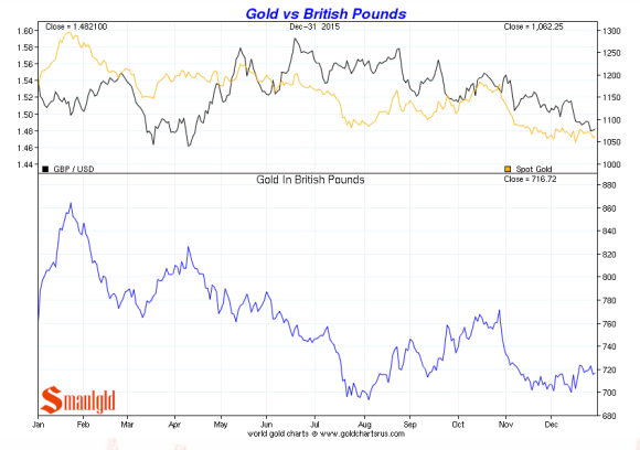 gold vs british pounds december 2015