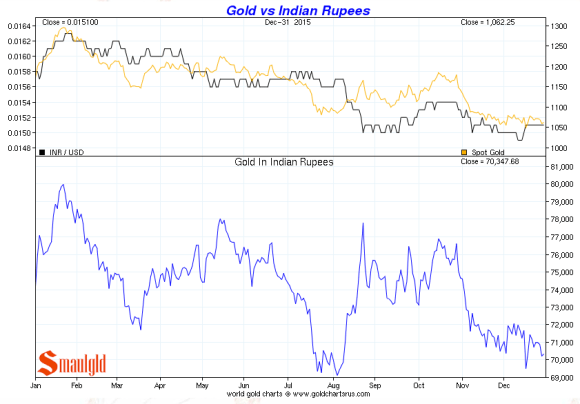gold vs indian rupees december 2015