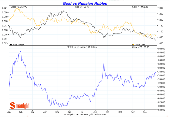 gold vs russian rouble december 2015
