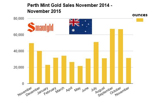 perth mint gold sales 2014 -15 november