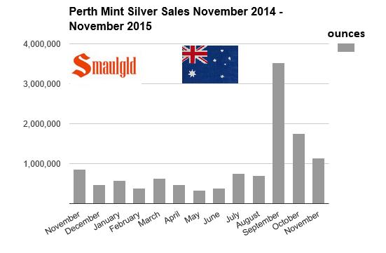 Perth Mint Sales - November 2015