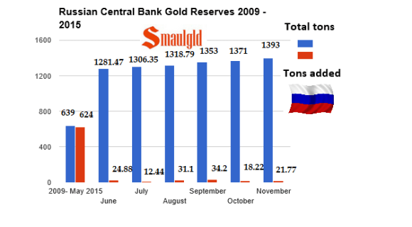 russian central bank gold reserves 2009 -2015 november