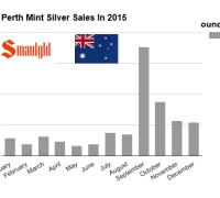 Perth Mint Silver sales 2015