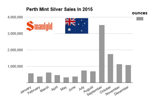 Perth Mint Silver sales in 2015 mostly Kangaroos