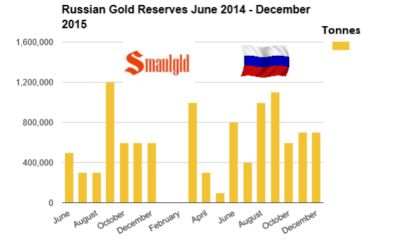 Russian Gold Reserves June 2014 - december 2015