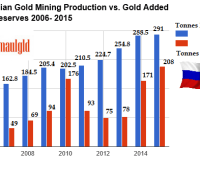 Russian gold mining vs gold reserves 2006-2016