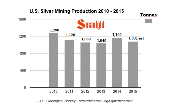 U.S. silver mining production 2010 -2015
