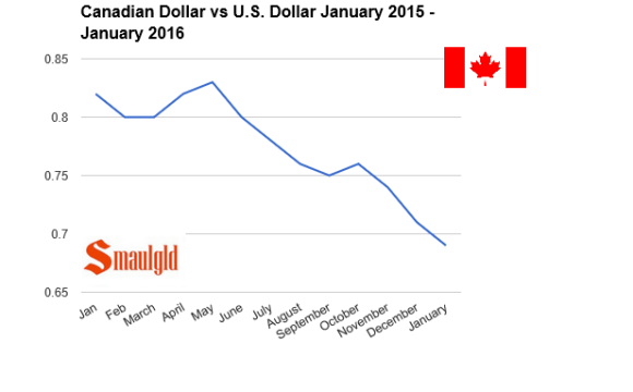 canadian dollar vs us dollar 2015 -2016