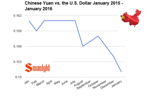chinese Yuan vs us dollar