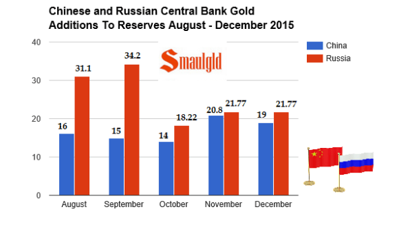 chinese and russian gold additions 2015