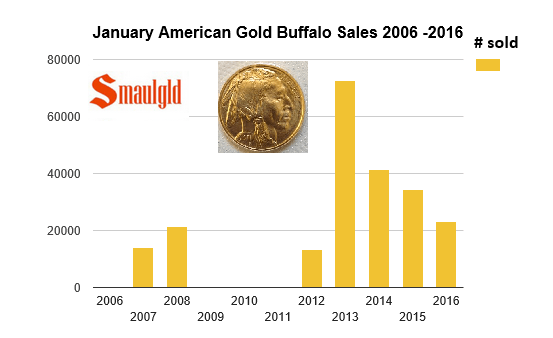 american gold buffalo sales in January 2006-2016