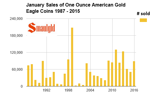 january sales of american gold eagle coins 1987-2016