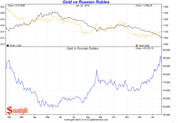 russian rouble vs gold jan 22 2016