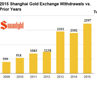 Shanghai gold exchange final 2105 vs other years