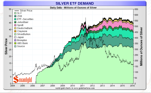 Silver ETF holdings 2006 -2016