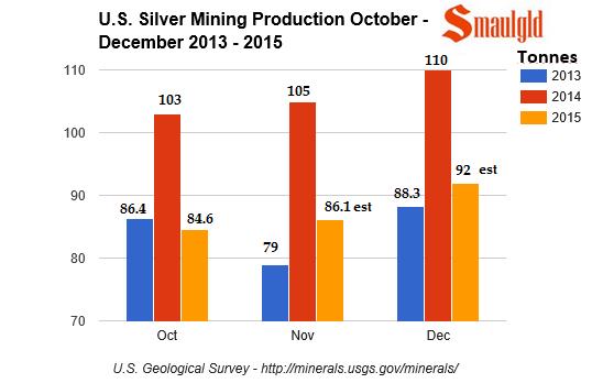 U.s. silver mining production 2013 -2015 october -december