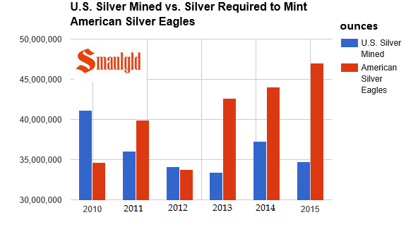 us silver mining production vs. silver eagle demand 2010 2015