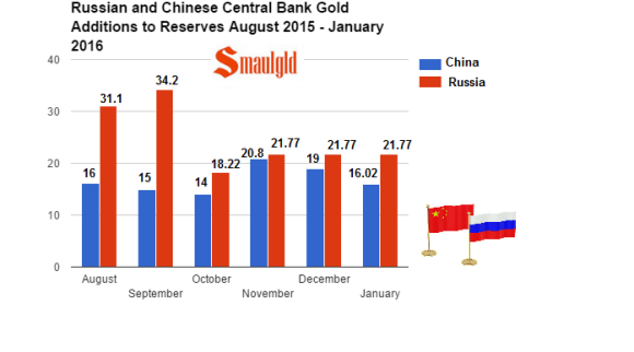 Russia and China additions to gold reserves 2015-2016