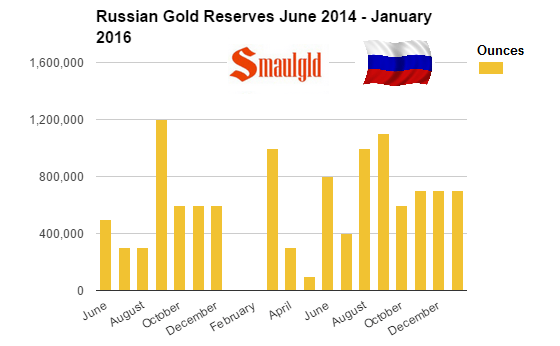 Russian Gold reserves June 2015 January 2016