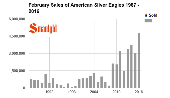 February sales of american silver eagles  1987-2016